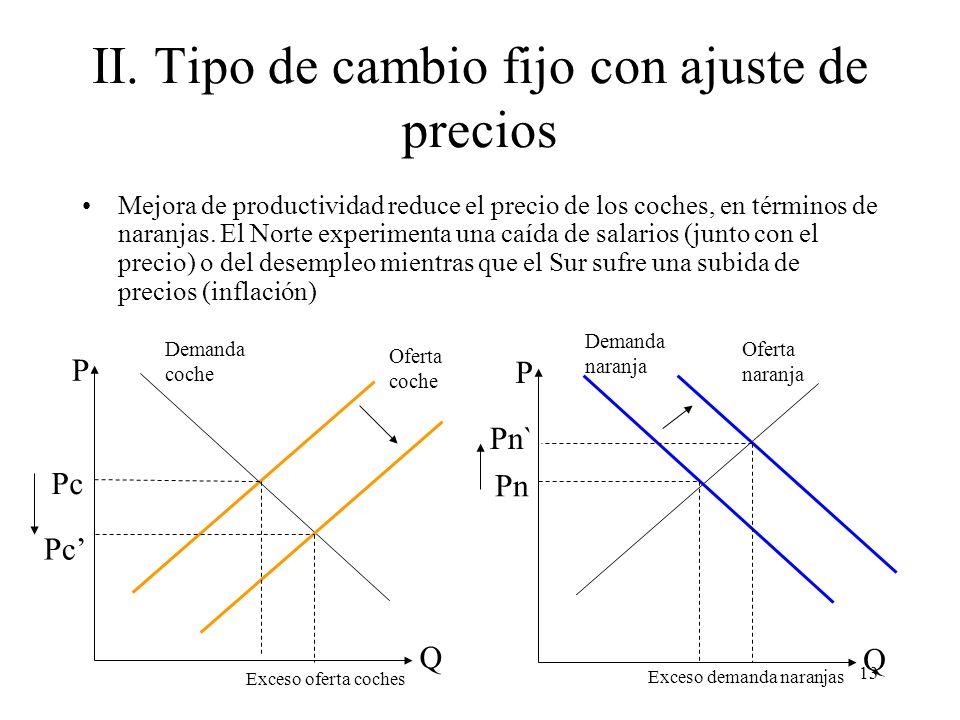 13 II. Tipo de cambio fijo con ajuste de precios Mejora de productividad reduce el precio de los coches, en términos de naranjas. El Norte experimenta