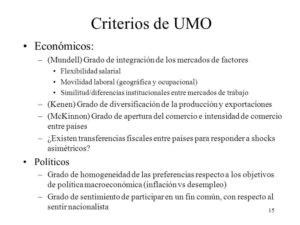 15 Criterios de UMO Económicos: –(Mundell) Grado de integración de los mercados de factores Flexibilidad salarial Movilidad laboral (geográfica y ocup