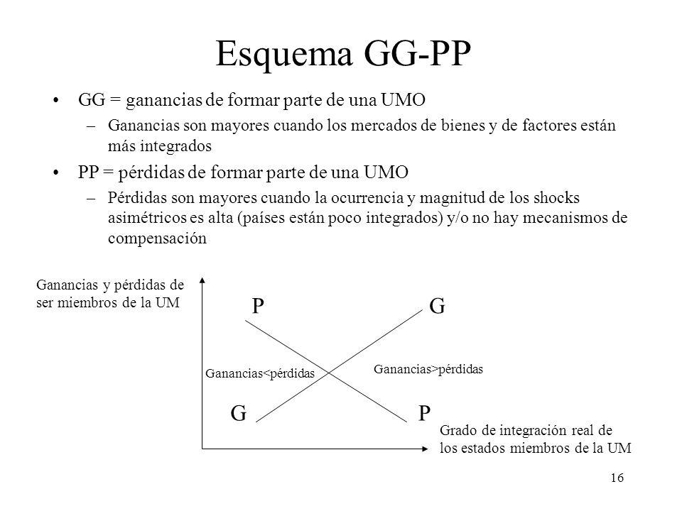 16 Esquema GG-PP GG = ganancias de formar parte de una UMO –Ganancias son mayores cuando los mercados de bienes y de factores están más integrados PP
