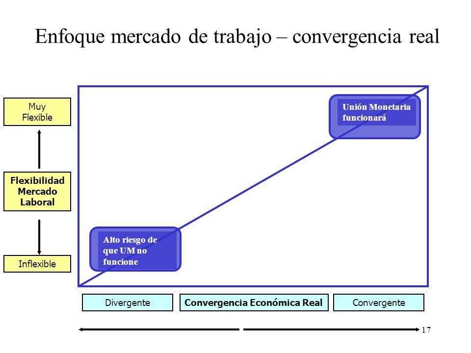 17 Enfoque mercado de trabajo – convergencia real Flexibilidad Mercado Laboral Convergencia Económica Real Muy Flexible Inflexible DivergenteConvergen