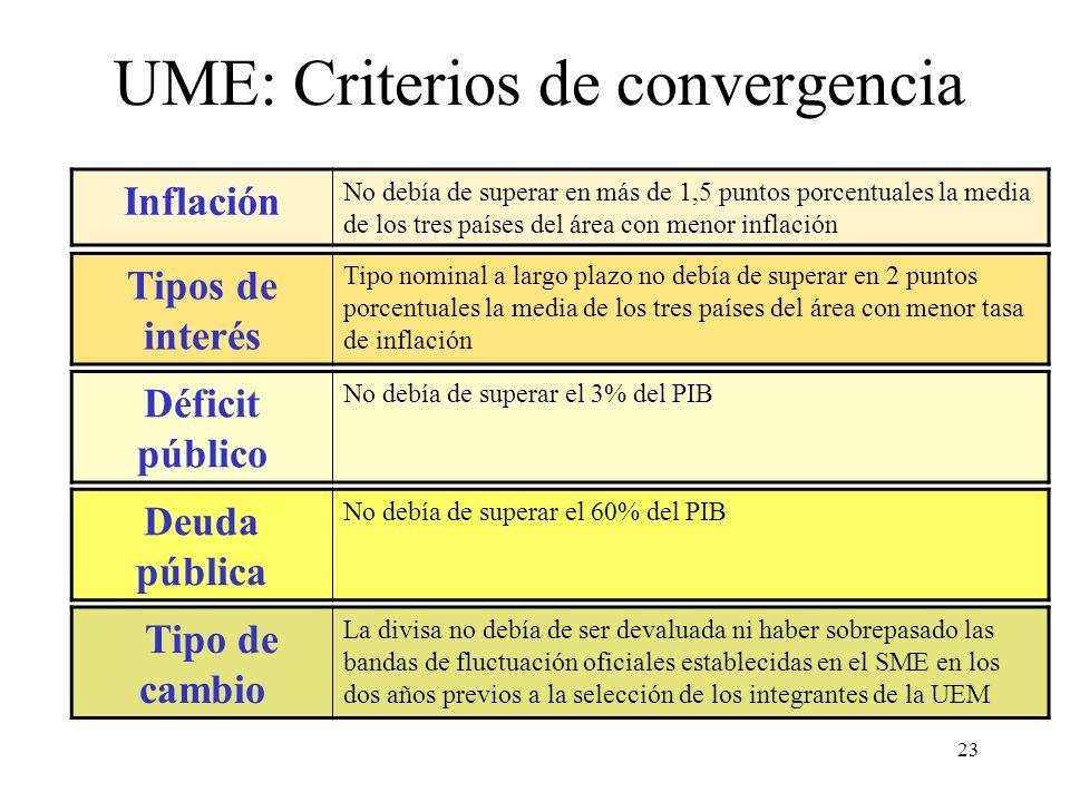 23 UME: Criterios de convergencia Inflación No debía de superar en más de 1,5 puntos porcentuales la media de los tres países del área con menor infla