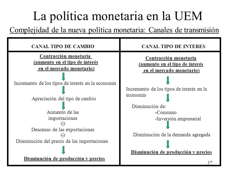 37 Complejidad de la nueva política monetaria: Canales de transmisión CANAL TIPO DE CAMBIOCANAL TIPO DE INTERES Contracción monetaria (aumento en el t