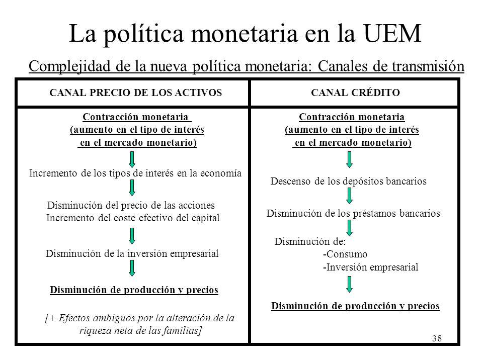 38 CANAL PRECIO DE LOS ACTIVOSCANAL CRÉDITO Contracción monetaria (aumento en el tipo de interés en el mercado monetario) Incremento de los tipos de i