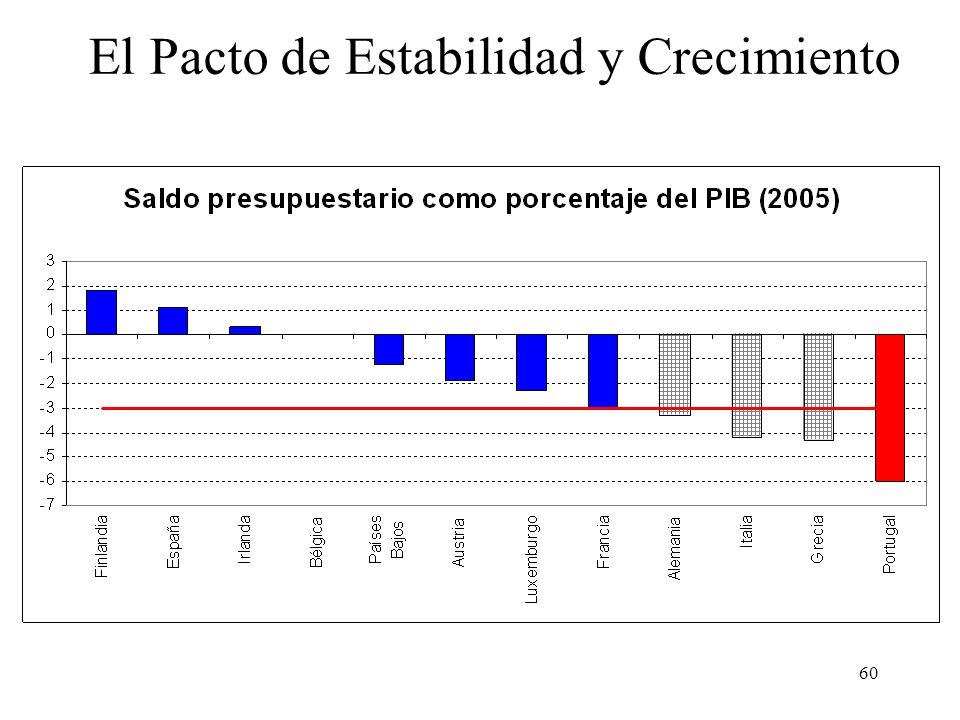60 El Pacto de Estabilidad y Crecimiento