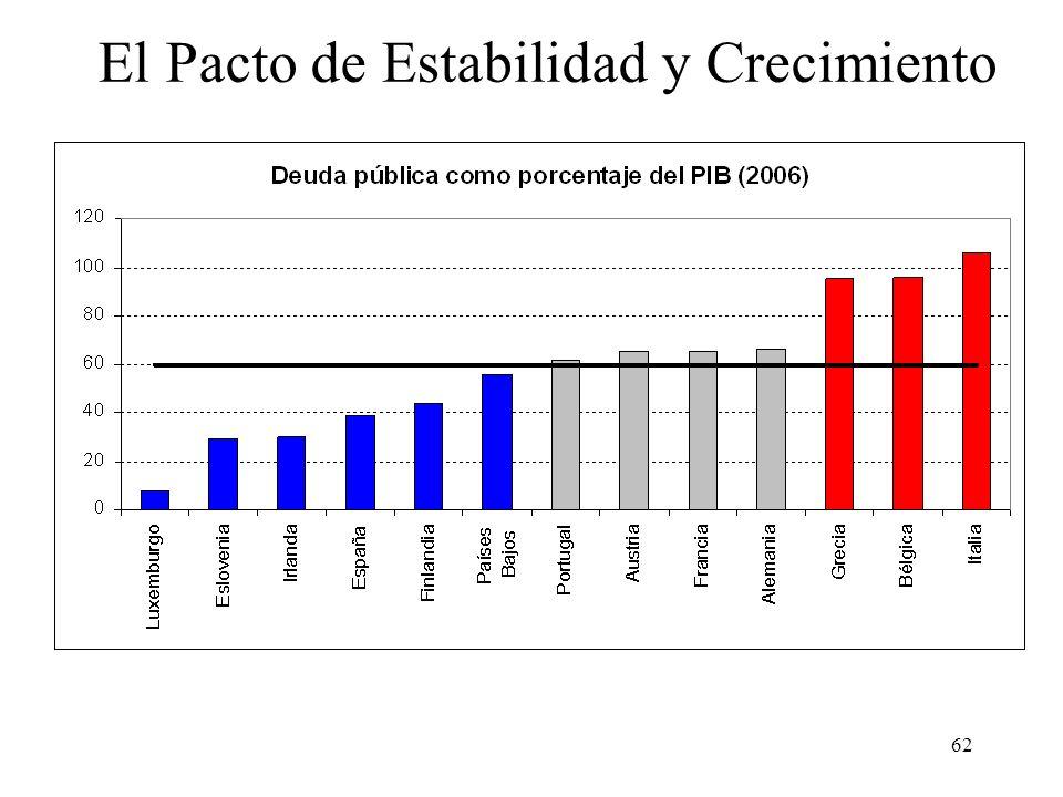 62 El Pacto de Estabilidad y Crecimiento