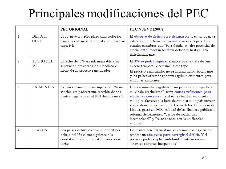 63 Principales modificaciones del PEC PEC ORIGINALPEC NUEVO (2007) 1DÉFICIT CERO El objetivo a medio plazo para todos los países era alcanzar el défic