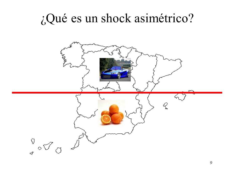 9 ¿Qué es un shock asimétrico?