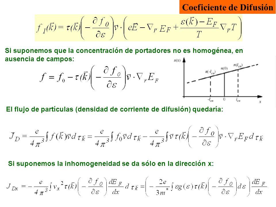 Coeficiente de Difusión Si suponemos que la concentración de portadores no es homogénea, en ausencia de campos: El flujo de partículas (densidad de co