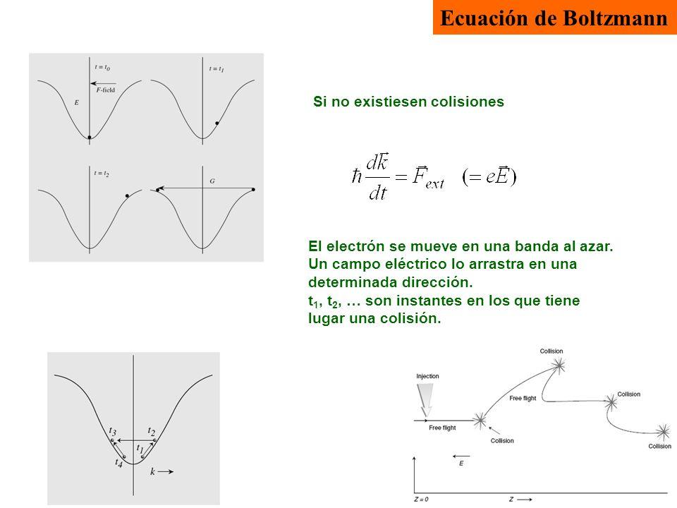 Ecuación de Boltzmann El electrón se mueve en una banda al azar. Un campo eléctrico lo arrastra en una determinada dirección. t 1, t 2, … son instante
