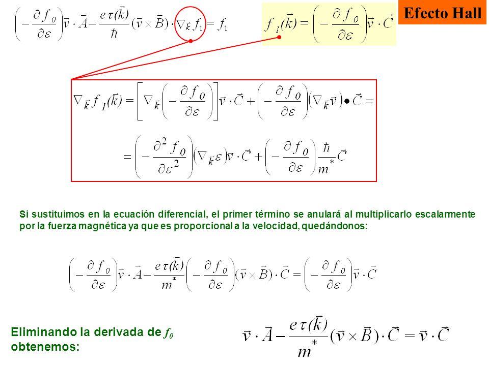 Efecto Hall Si sustituimos en la ecuación diferencial, el primer término se anulará al multiplicarlo escalarmente por la fuerza magnética ya que es pr