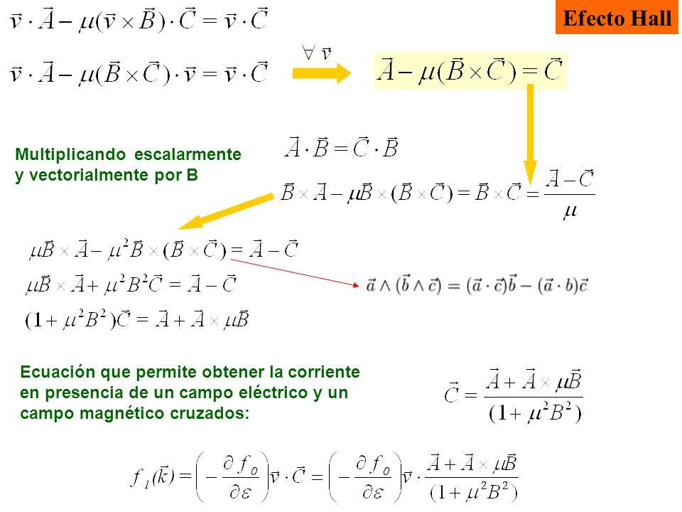 Efecto Hall Multiplicando escalarmente y vectorialmente por B Ecuación que permite obtener la corriente en presencia de un campo eléctrico y un campo