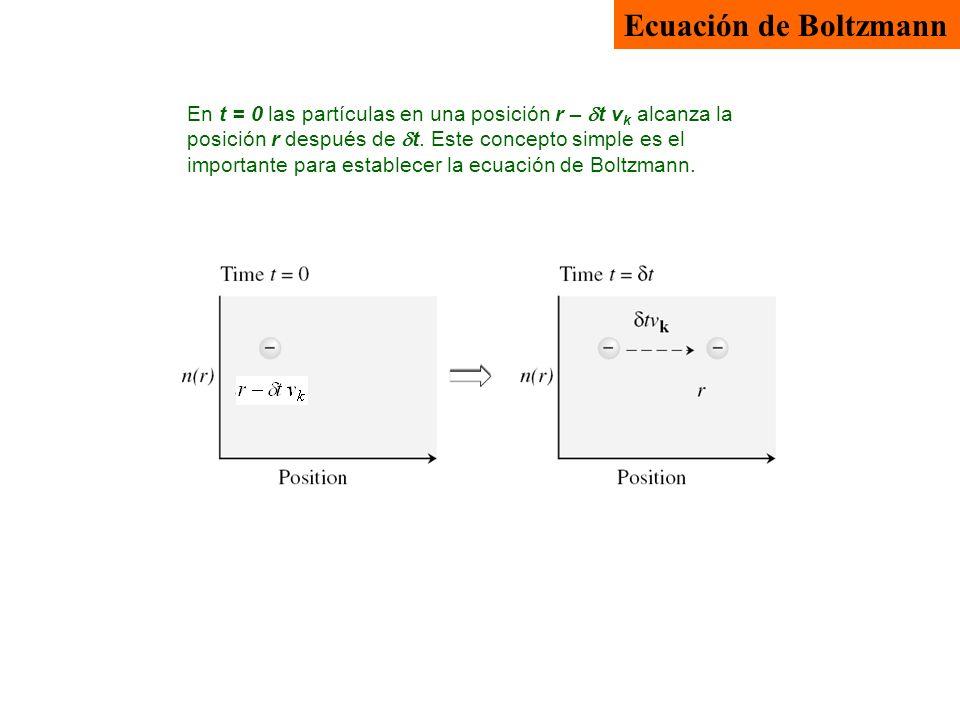 Ecuación de Boltzmann En t = 0 las partículas en una posición r – t v k alcanza la posición r después de t. Este concepto simple es el importante para