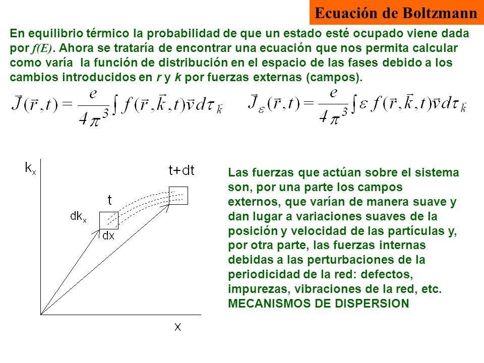 Ecuación de Boltzmann Las fuerzas que actúan sobre el sistema son, por una parte los campos externos, que varían de manera suave y dan lugar a variaci