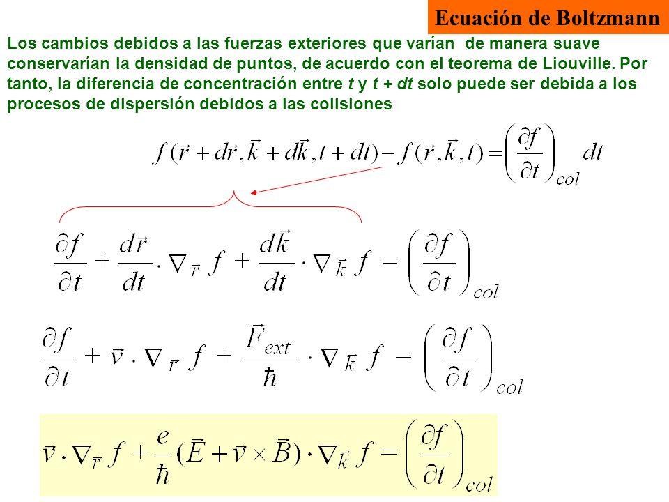 Ecuación de Boltzmann Los cambios debidos a las fuerzas exteriores que varían de manera suave conservarían la densidad de puntos, de acuerdo con el te