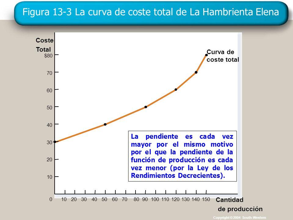 Copyright © 4004 South-Western Figura 13-3 La curva de coste total de La Hambrienta Elena Copyright © 2004 South-Western Total Coste $80 70 60 50 40 3