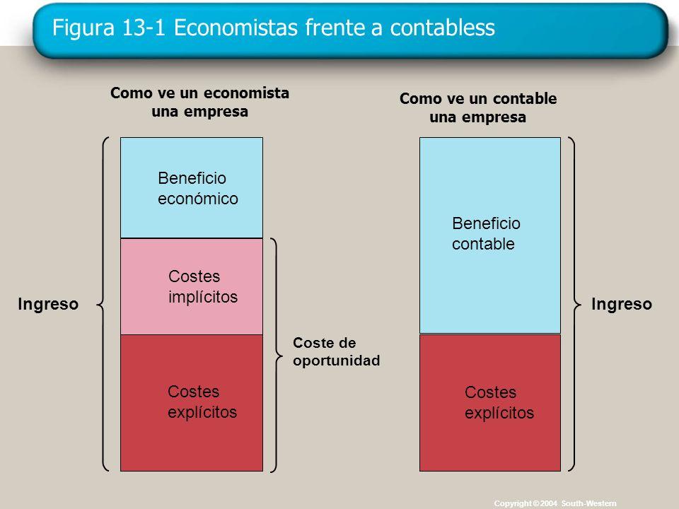 Copyright © 4004 South-Western Figura 13-1 Economistas frente a contabless Copyright © 2004 South-Western Ingreso Como ve un economista una empresa In