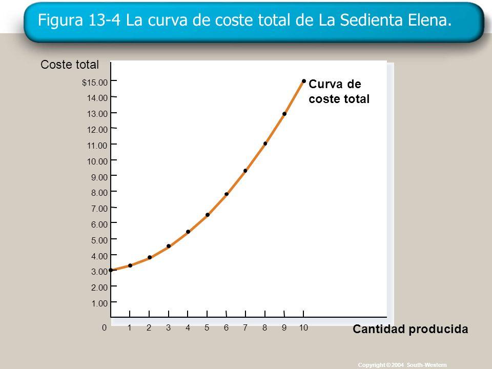 Copyright © 4004 South-Western Figura 13-4 La curva de coste total de La Sedienta Elena. Copyright © 2004 South-Western Coste total $15.00 14.00 13.00