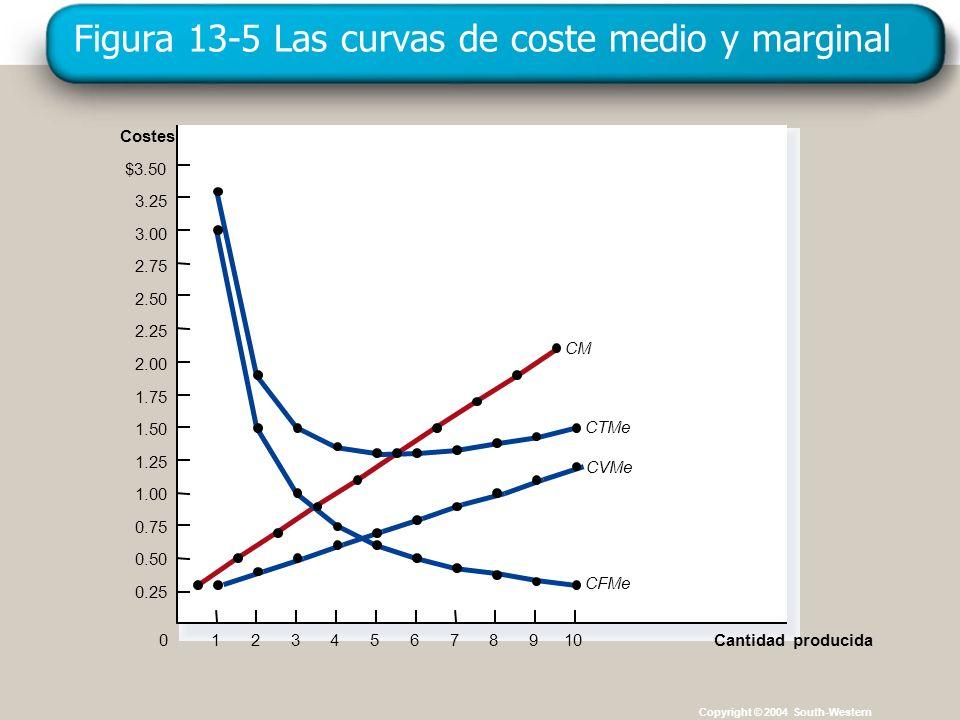 Copyright © 4004 South-Western Figura 13-5 Las curvas de coste medio y marginal Copyright © 2004 South-Western Costes $3.50 3.25 3.00 2.75 2.50 2.25 2
