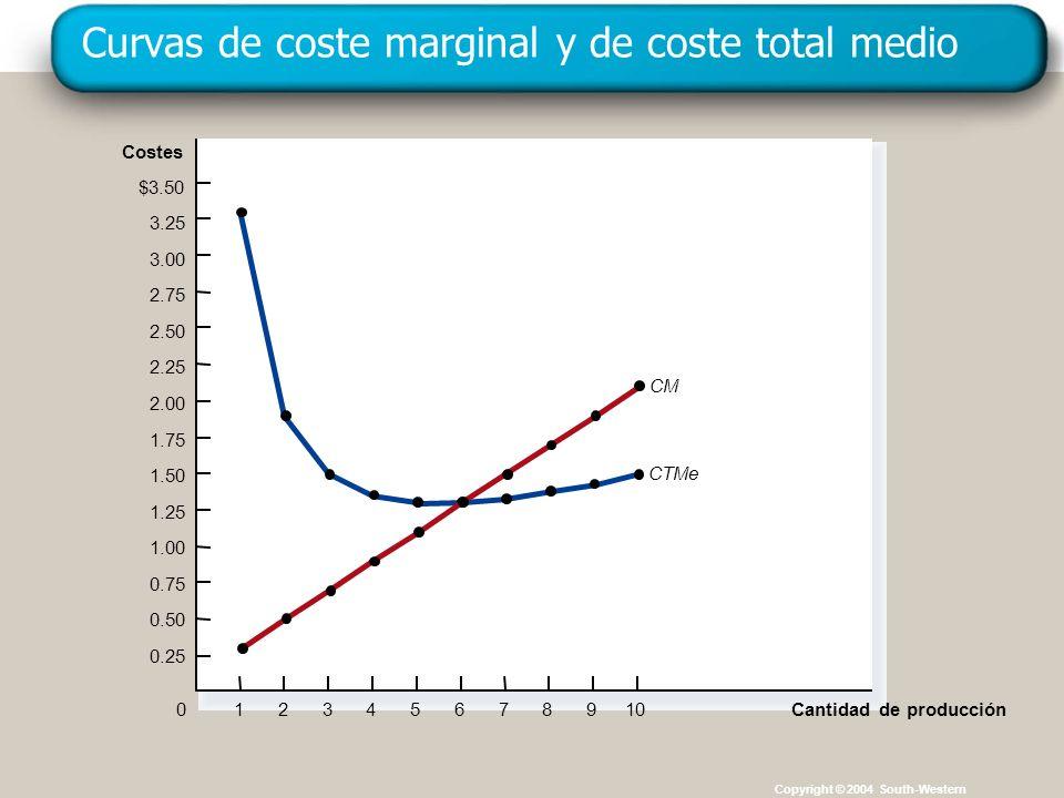 Copyright © 4004 South-Western Curvas de coste marginal y de coste total medio Copyright © 2004 South-Western Costes $3.50 3.25 3.00 2.75 2.50 2.25 2.
