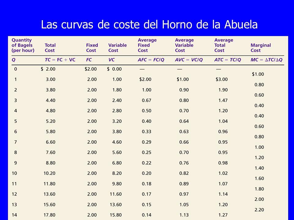 Copyright © 4004 South-Western Las curvas de coste del Horno de la Abuela