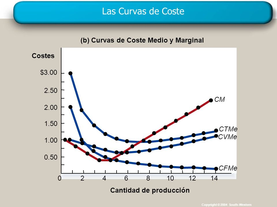 Copyright © 4004 South-Western Las Curvas de Coste Copyright © 2004 South-Western (b) Curvas de Coste Medio y Marginal Cantidad de producción Costes $