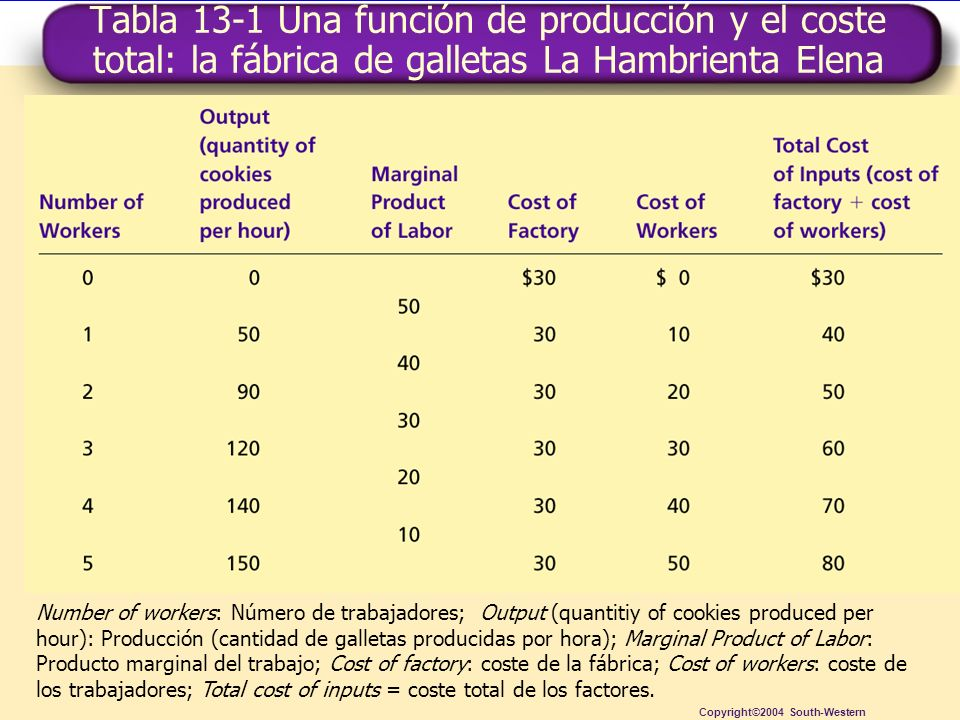Copyright © 4004 South-Western Tabla 13-1 Una función de producción y el coste total: la fábrica de galletas La Hambrienta Elena Copyright©2004 South-