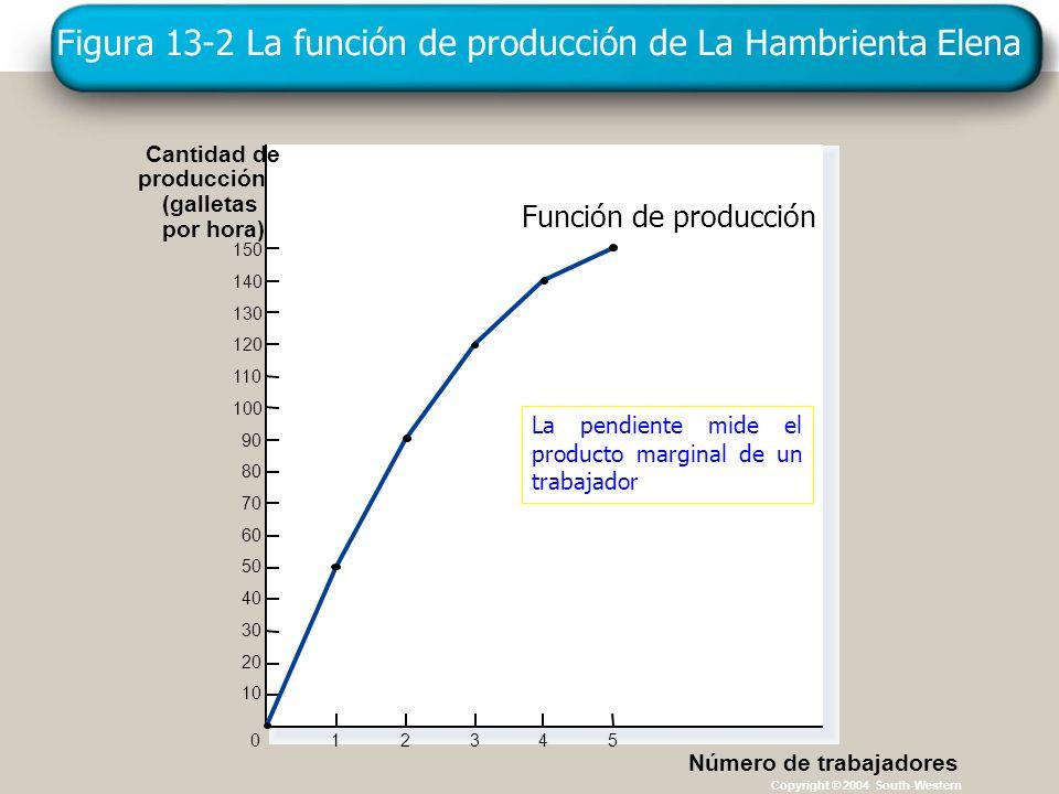 Copyright © 4004 South-Western Figura 13-2 La función de producción de La Hambrienta Elena Copyright © 2004 South-Western Cantidad de producción (gall