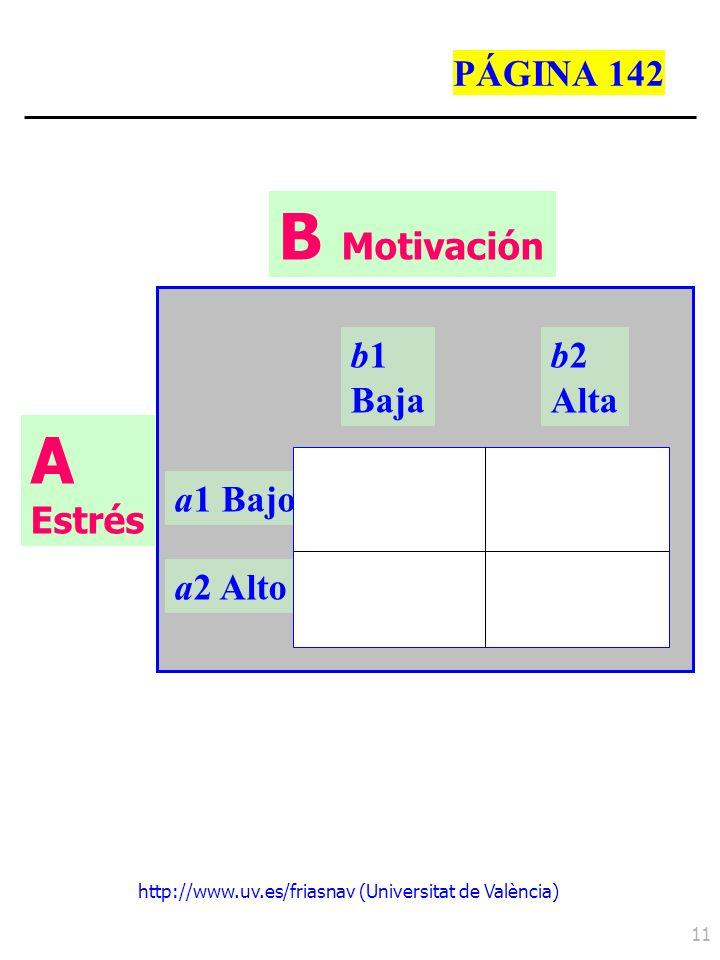 http://www.uv.es/friasnav (Universitat de València) 11 b1 Baja b2 Alta a1 Bajo a2 Alto A Estrés B Motivación PÁGINA 142