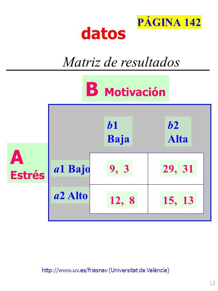 http://www.uv.es/friasnav (Universitat de València) 13 Matriz de resultados datos b1 Baja b2 Alta a1 Bajo a2 Alto 9, 329, 31 12, 815, 13 A Estrés B Mo