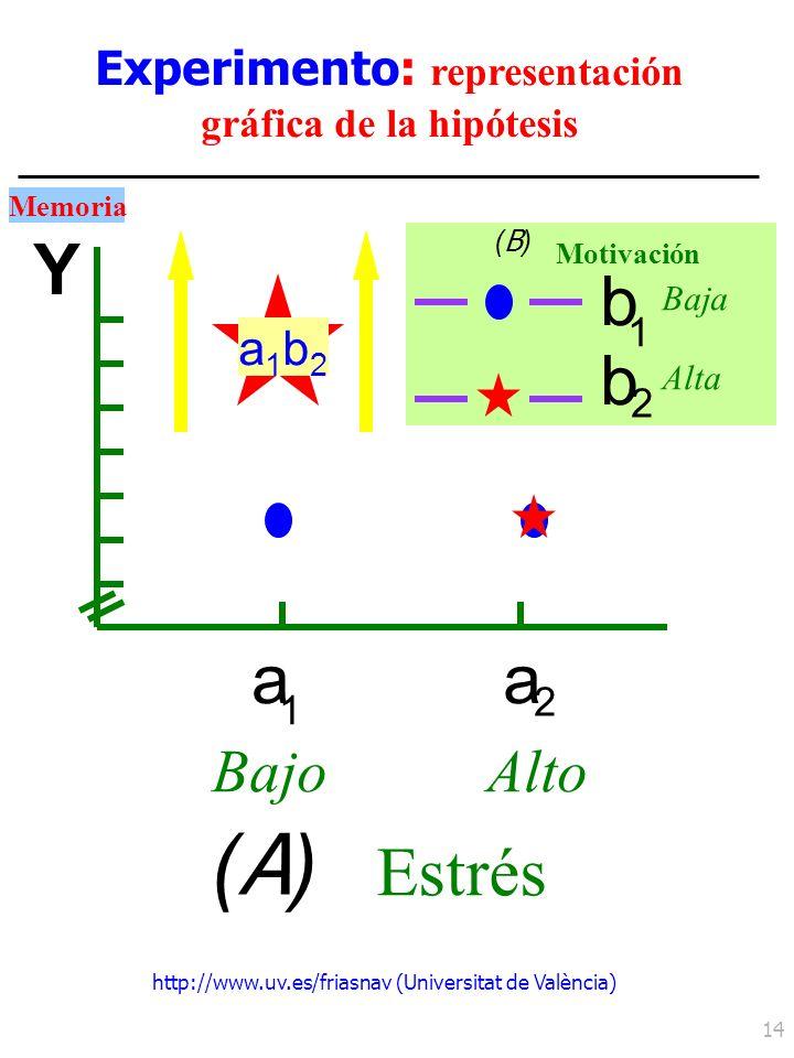 http://www.uv.es/friasnav (Universitat de València) 14 Experimento: representación gráfica de la hipótesis a 1 a 2 BajoAlto (A)(A) Estrés Y Memoria b
