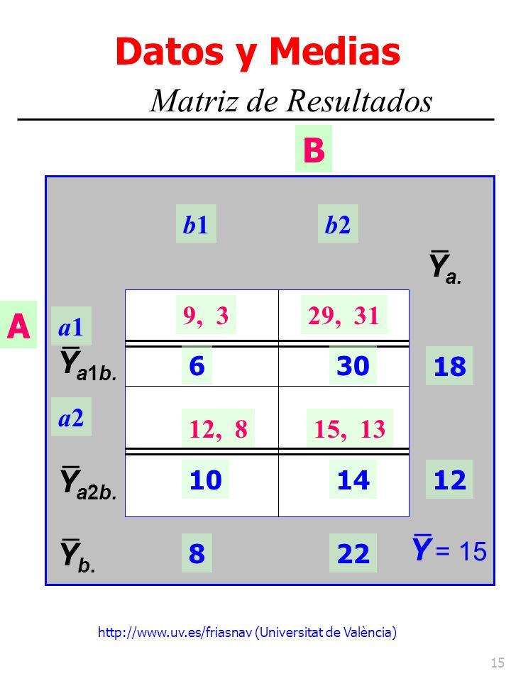 http://www.uv.es/friasnav (Universitat de València) 15 a2a2 A a1a1 B Matriz de Resultados b1b1b2b2 Datos y Medias Y a1b. – 9, 329, 31 12, 815, 13 630