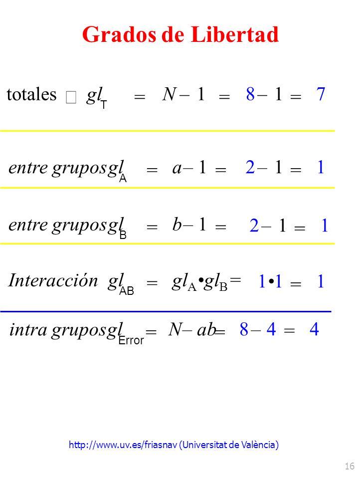 http://www.uv.es/friasnav (Universitat de València) 16 totales gl T = N–1 = entre gruposgl A = a–1 = –1 = 8 7 –1 = 2 1 Grados de Libertad entre grupos