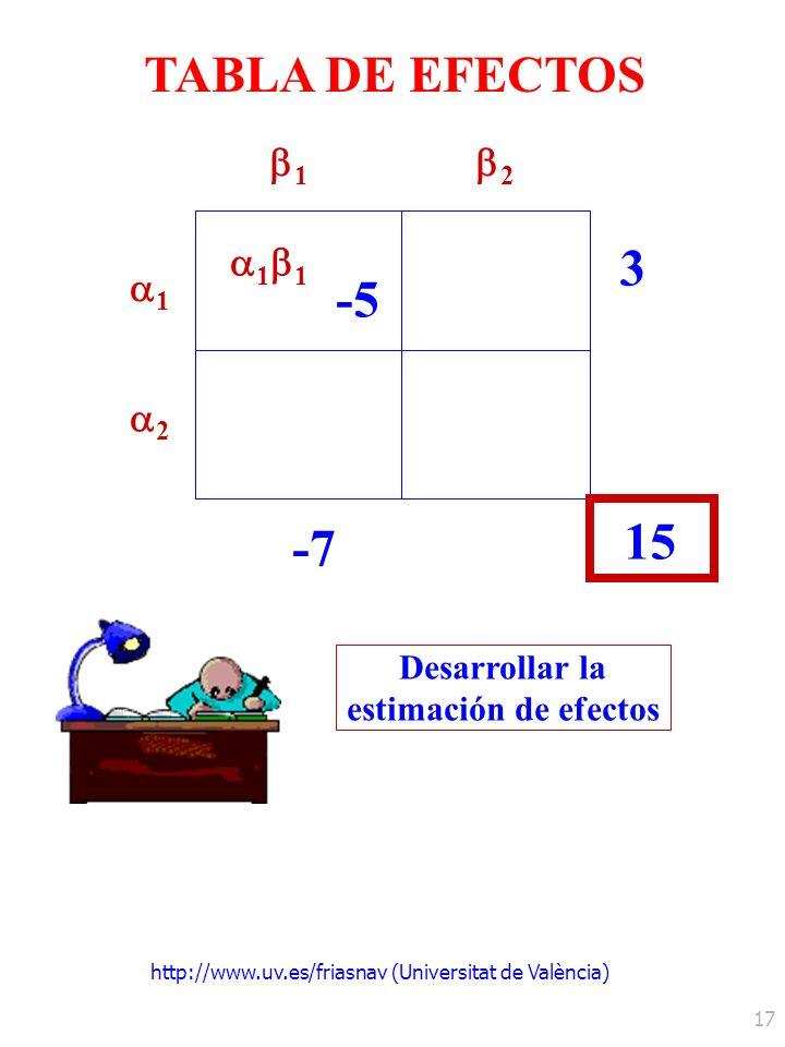 http://www.uv.es/friasnav (Universitat de València) 17 TABLA DE EFECTOS 1 3 2 1 2 -7 1 -5 15 Desarrollar la estimación de efectos