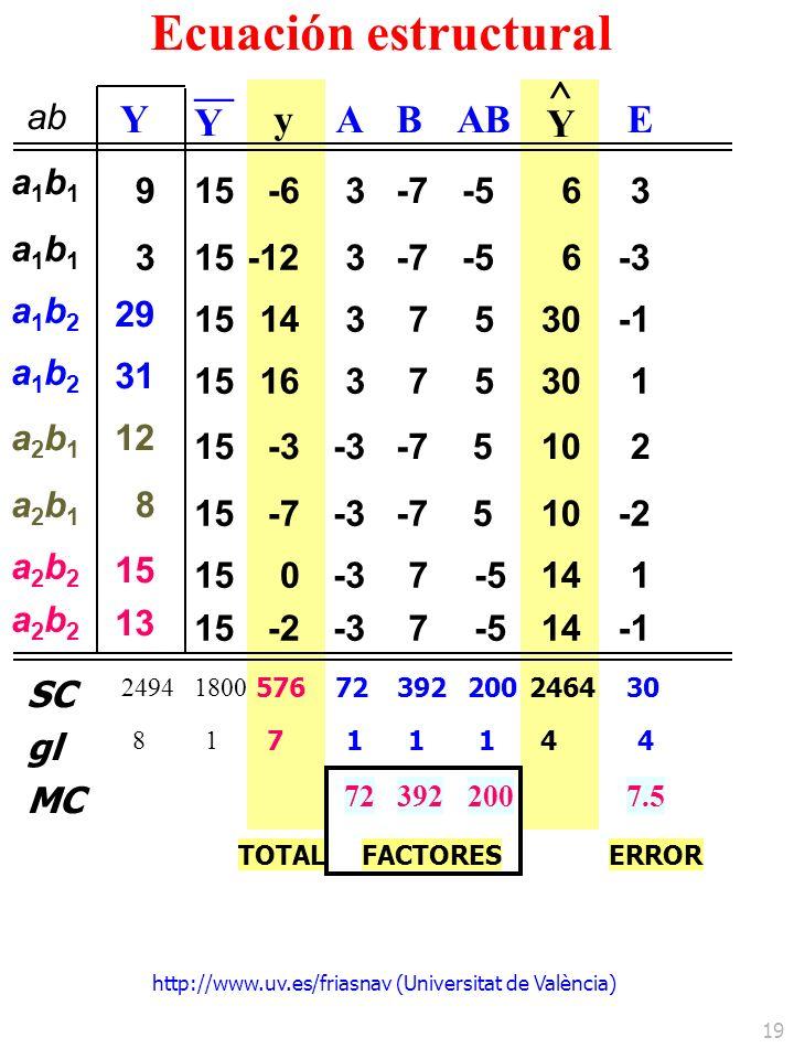 http://www.uv.es/friasnav (Universitat de València) 19 ab Y Y yA Y ^ E MC 723922007.5 Ecuación estructural a1b1a1b1 a1b1a1b1 a1b2a1b2 a1b2a1b2 a2b1a2b