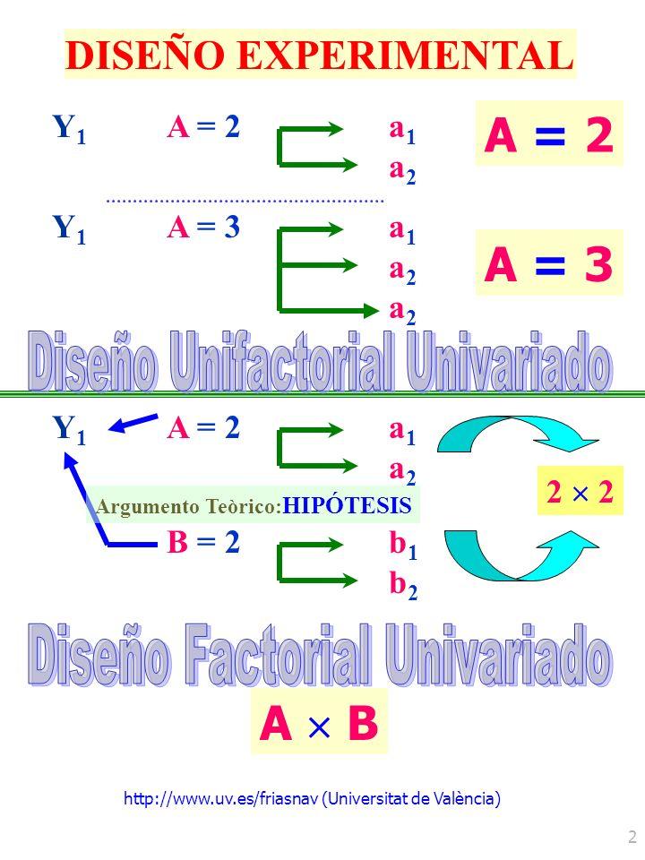 http://www.uv.es/friasnav (Universitat de València) 2 DISEÑO EXPERIMENTAL Y1Y1 A = 2a1a2a1a2 B = 2b1b2b1b2 A B 2 Y1Y1 A = 2a1a2a1a2 Y1Y1 A = 3a1a2a2a1