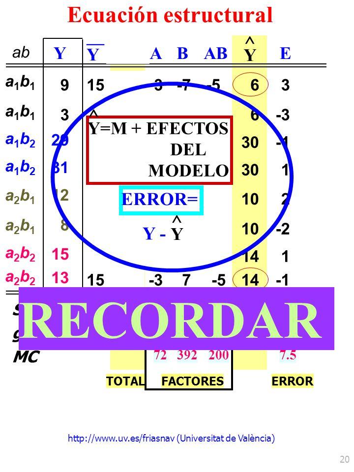 http://www.uv.es/friasnav (Universitat de València) 20 ab Y Y yA Y ^ E MC 723922007.5 Ecuación estructural a1b1a1b1 a1b1a1b1 a1b2a1b2 a1b2a1b2 a2b1a2b