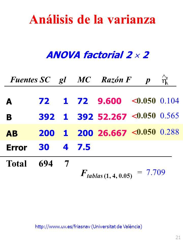 http://www.uv.es/friasnav (Universitat de València) 21 ANOVA factorial 2 2 FuentesSCglMCRazón Fp ^ A ² 0.050 Total F tablas (1, 4, 0.05) =7.709 0.104