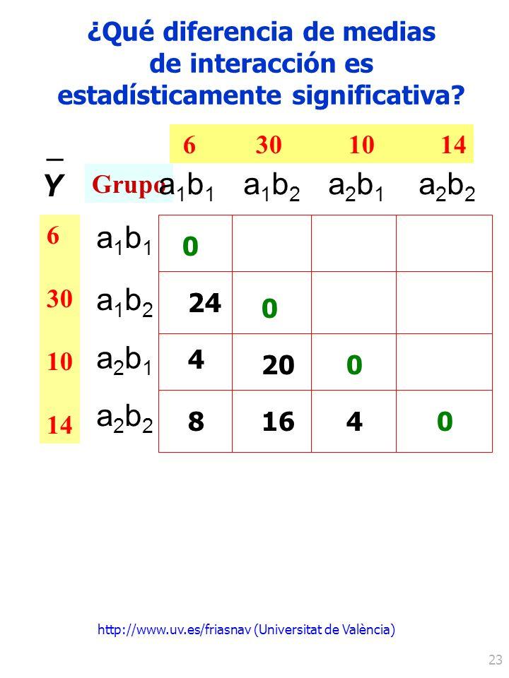 http://www.uv.es/friasnav (Universitat de València) 23 ¿Qué diferencia de medias de interacción es estadísticamente significativa? 6 30 10 14 Y – 6 30