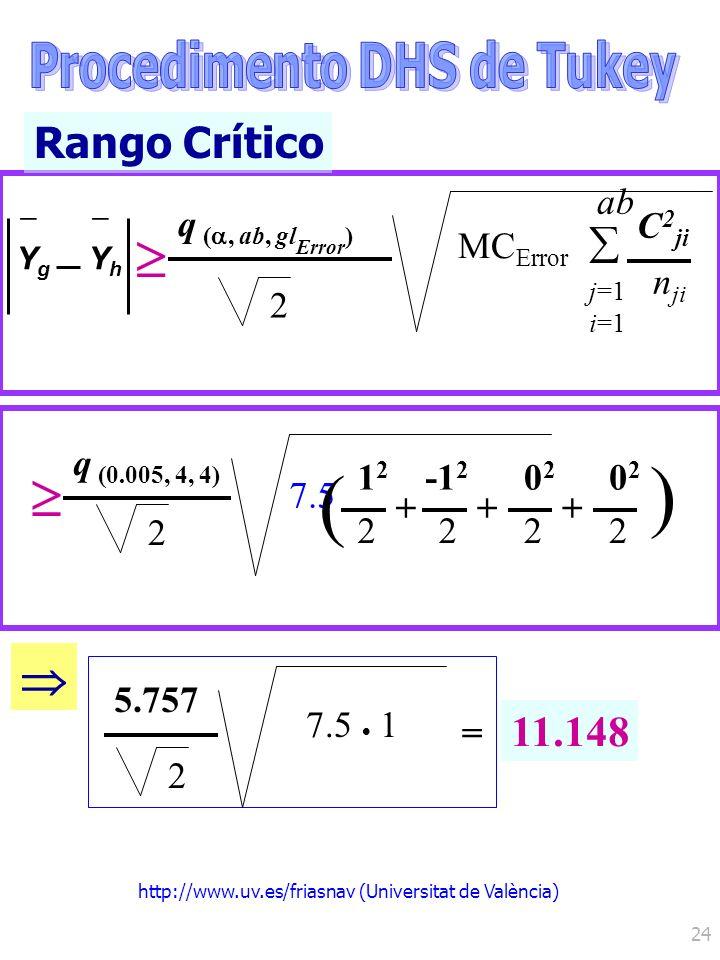 http://www.uv.es/friasnav (Universitat de València) 24 Rango Crítico YgYg – YhYh – q (, ab, gl Error ) 2 MC Error j=1 i=1 ab C 2 ji n ji 11.148 q (0.0
