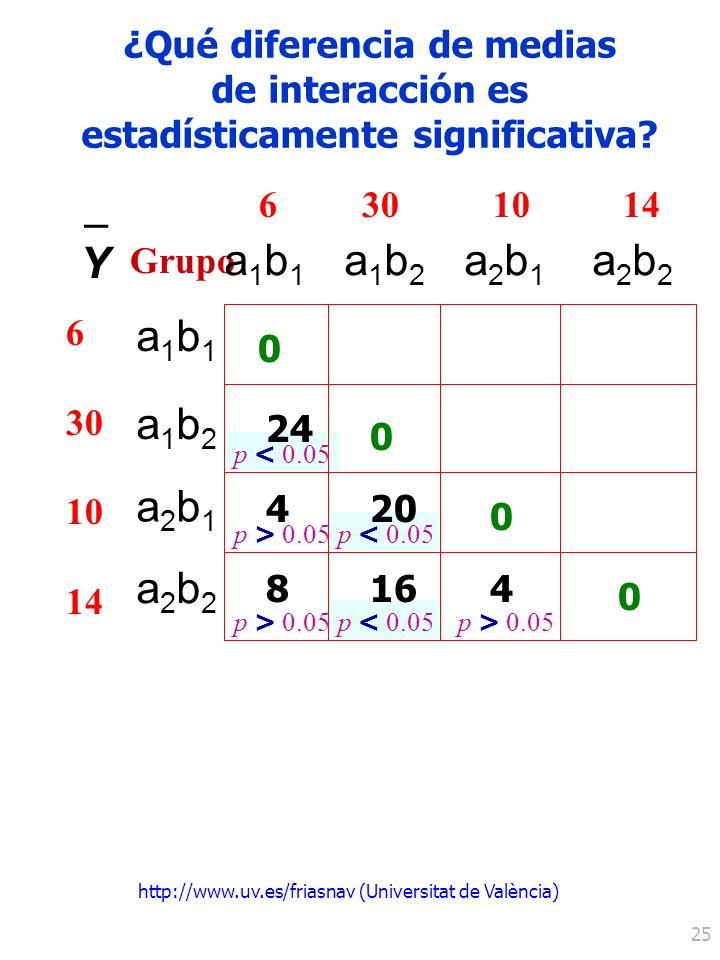 http://www.uv.es/friasnav (Universitat de València) 25 p < 0.05 24 420 0 0 0 0 a1b1a1b1 6 30 10 14 Y – Grupo 6 30 10 14 a1b2a1b2 a2b1a2b1 a2b2a2b2 a1b