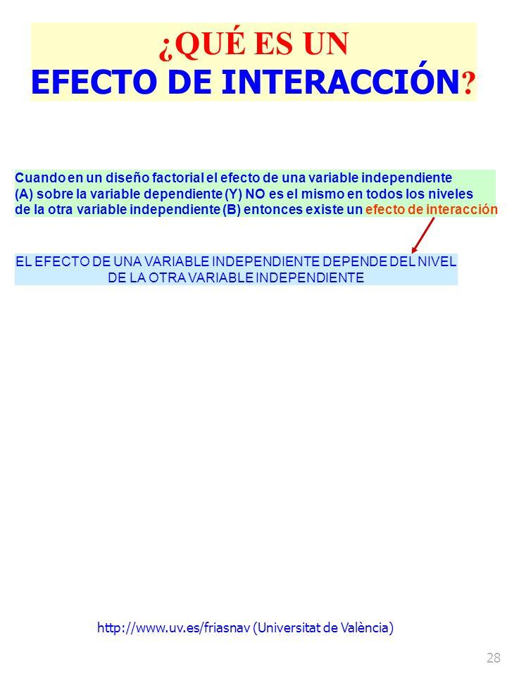 http://www.uv.es/friasnav (Universitat de València) 28 ¿QUÉ ES UN EFECTO DE INTERACCIÓN ? Cuando en un diseño factorial el efecto de una variable inde