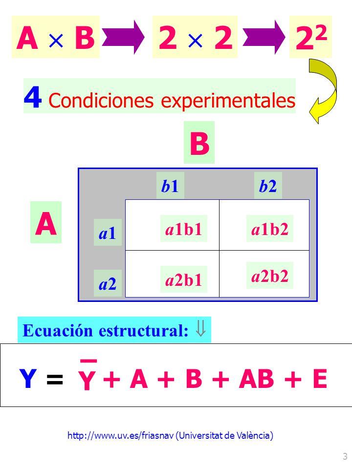 http://www.uv.es/friasnav (Universitat de València) 3 4 Condiciones experimentales A B2 b1b1b2b2 a1a1 a2a2 a1b1a1b2 a2b1 a2b2 A B Y =Y = Y – + A + B +