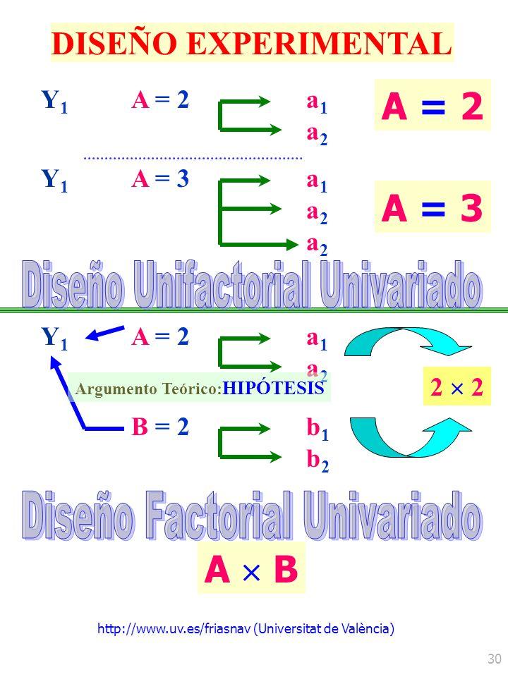 http://www.uv.es/friasnav (Universitat de València) 30 DISEÑO EXPERIMENTAL Y1Y1 A = 2a1a2a1a2 Y1Y1 A = 3a1a2a2a1a2a2 A = 2 A = 3 Y1Y1 A = 2a1a2a1a2 A