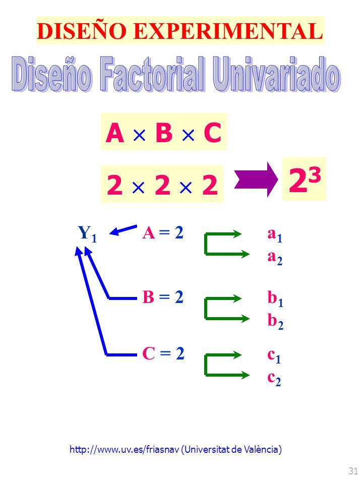 http://www.uv.es/friasnav (Universitat de València) 31 DISEÑO EXPERIMENTAL Y1Y1 A B C 2 2 2 2323 C = 2c1c2c1c2 A = 2a1a2a1a2 B = 2b1b2b1b2
