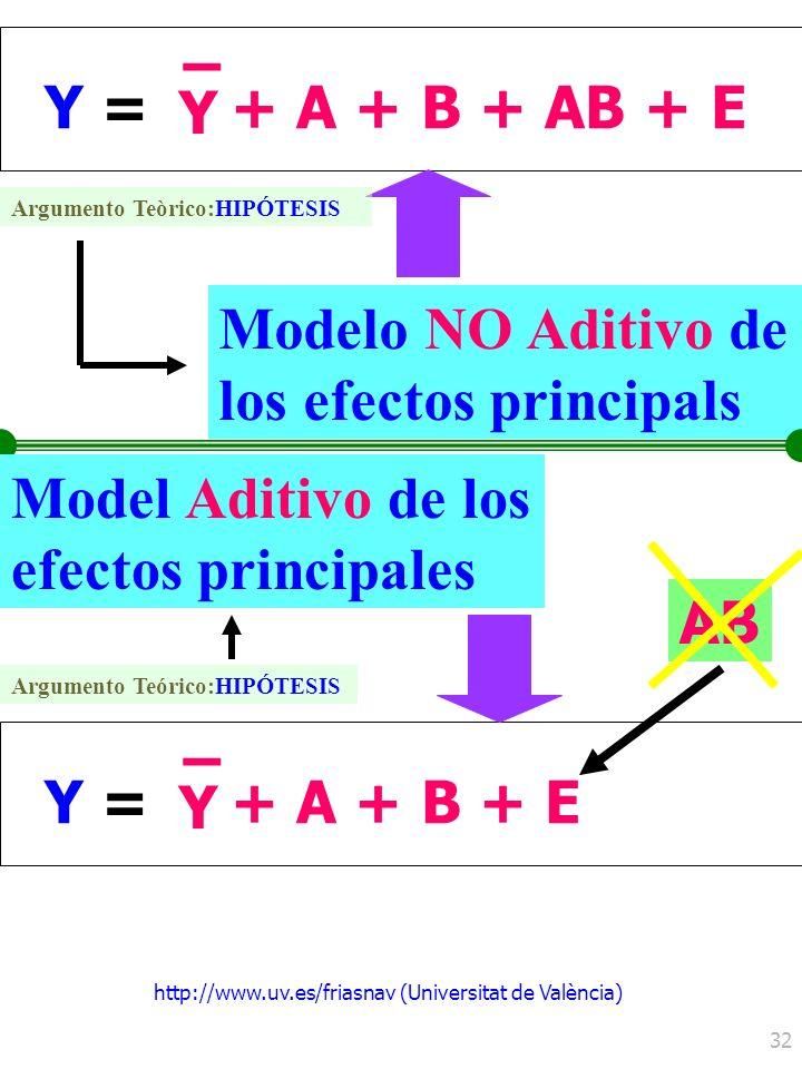 http://www.uv.es/friasnav (Universitat de València) 32 Y =Y = Y – + A + B + AB + E Modelo NO Aditivo de los efectos principals Y =Y = Y – + A + B + E
