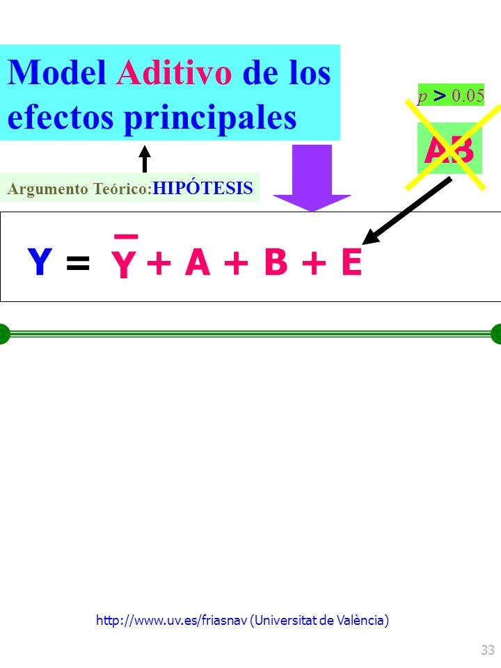 http://www.uv.es/friasnav (Universitat de València) 33 Y =Y = Y – + A + B + E Model Aditivo de los efectos principales AB Argumento Teórico: HIPÓTESIS