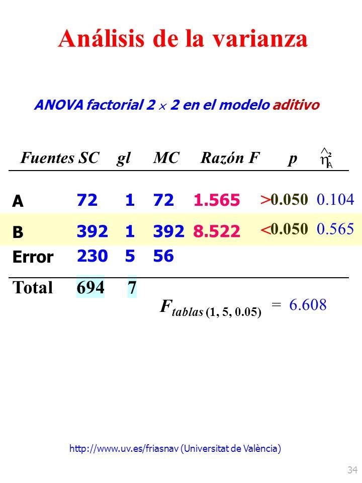 http://www.uv.es/friasnav (Universitat de València) 34 ANOVA factorial 2 2 en el modelo aditivo 0.050 F tablas (1, 5, 0.05) =6.608 0.104 > Análisis de