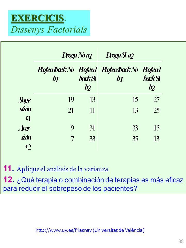http://www.uv.es/friasnav (Universitat de València) 38 11. Aplique el análisis de la varianza 12. ¿Qué terapia o combinación de terapias es más eficaz