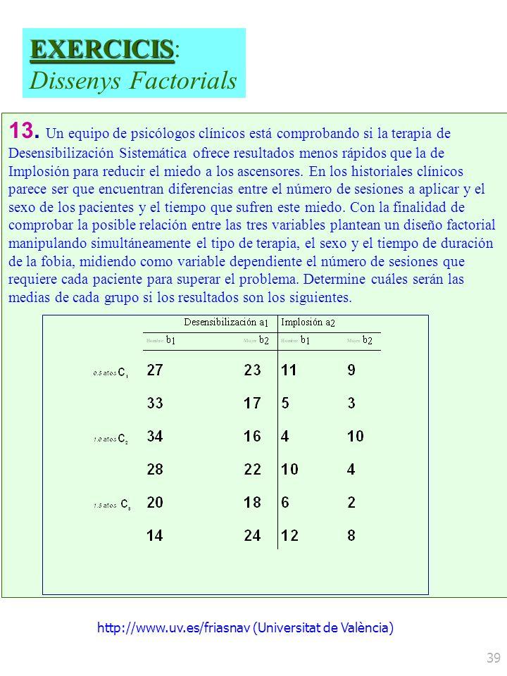 http://www.uv.es/friasnav (Universitat de València) 39 13. Un equipo de psicólogos clínicos está comprobando si la terapia de Desensibilización Sistem