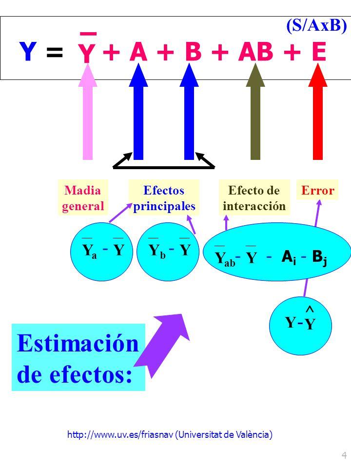 http://www.uv.es/friasnav (Universitat de València) 4 ^ Y Y - Y =Y = Y – + A + B + AB + E Efectos principales Efecto de interacción ErrorMadia general